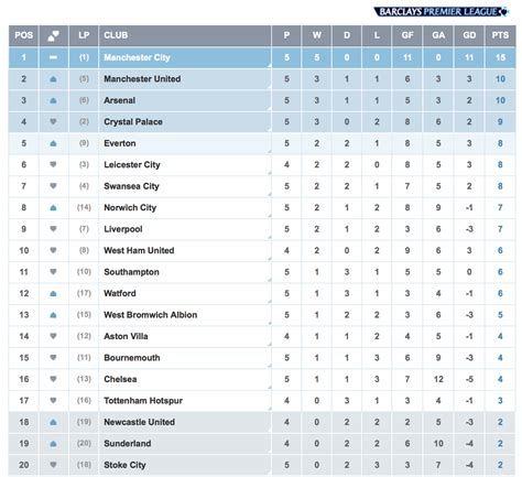 epl table espn bpl table man city increased their lead at the top to 5