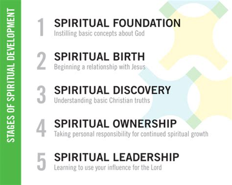 spiritual discovery 7 principles for spiritual growth second edition books mobberly baptist church longview tx