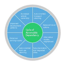 Square Pie In The Eco Circle by Marketing Marketing Diagrams Forces Shaping The