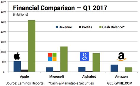 With $256 billion, Apple has more cash than Amazon, Microsoft and Google combined ? GeekWire