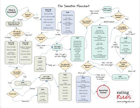 recipe flowchart om chef february 2011