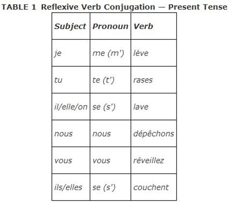search results for verbs conjugation table