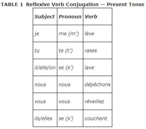 conjugating reflexive verbs
