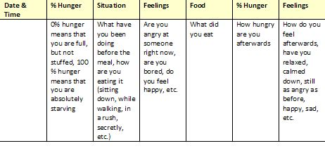 printable food journal eating disorder battling my eating disorder august 2010