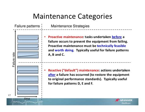 pattern maintenance definition evidence based maintenance how to evaluate the