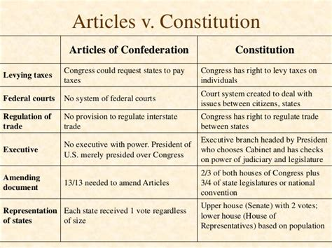 free articles articles of confederation vs constitution essay paper