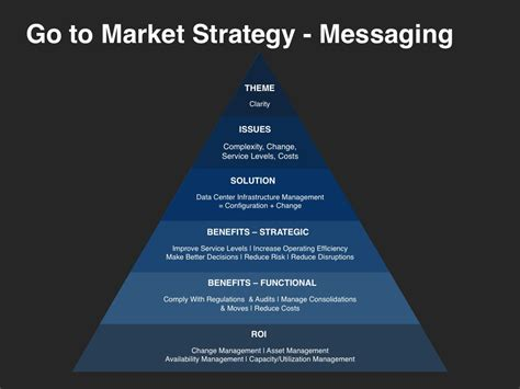 go to market strategy planning template at four