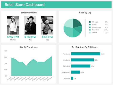 retail store template explore the best retail dashboard exles templates
