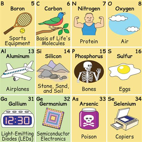 the elements an illustrated history of the periodic table this brilliantly illustrated periodic table shows how