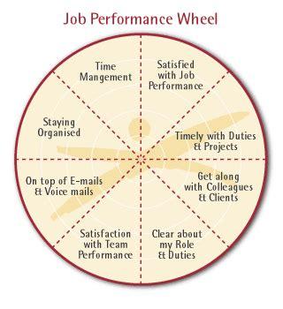job performance wheel job performance pinterest