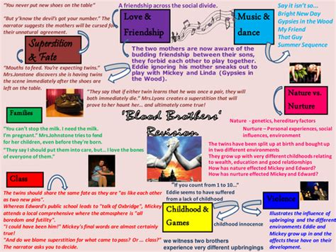 themes and quotes in blood brothers revising themes in blood brothers by natwest87 teaching