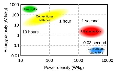 capacitor energy storage density storage wars batteries vs supercapacitors berc
