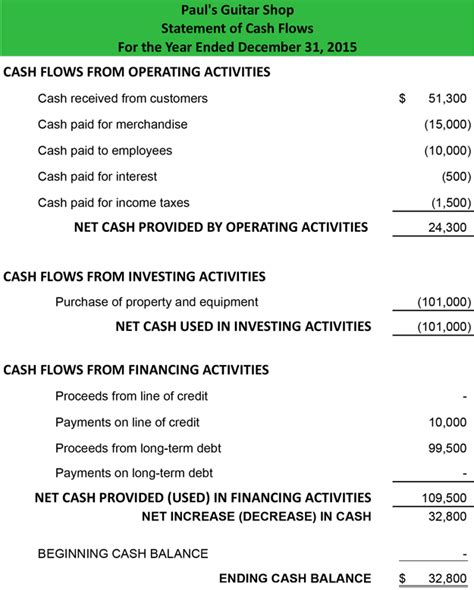 Format Of Cash Flow Statement By Direct Method | statement of cash flows direct method format exle