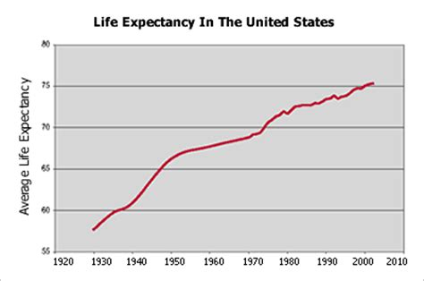 observations: the life expectancy problem: how long will