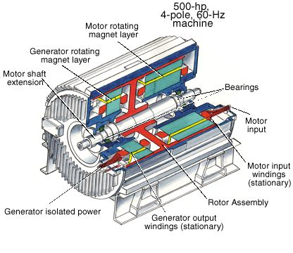 induction generator and synchronous generator difference gas power generation january 2013