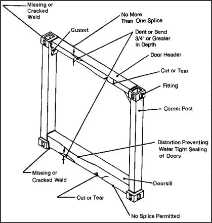 Interior Door Frame Repair Fm 55 17 Chapter 15 Container Construction And Inspection