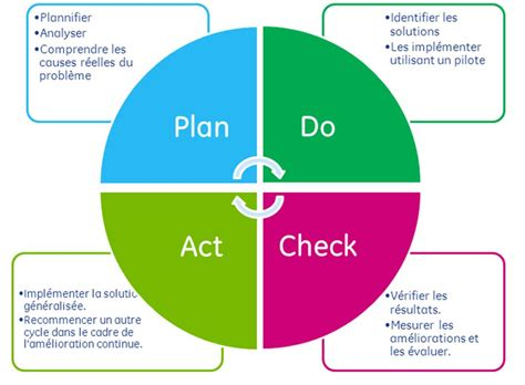 pdca template deming plan do check adjust pictures to pin on