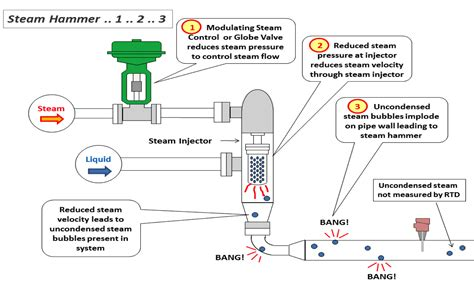 Water Hammer In Pipe Line Systems eliminate steam hammer solutions to steam hammering