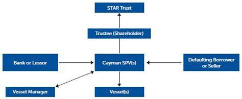 spv structure diagram cayman islands orphan spvs in shipping transport