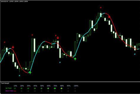 trading best rating forex strategies scalping forex market clarusaran