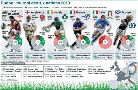 6 Nations Calendrier Tournoi Des 6 Nations 2013 Le Sportif Du Dimanche Sdd