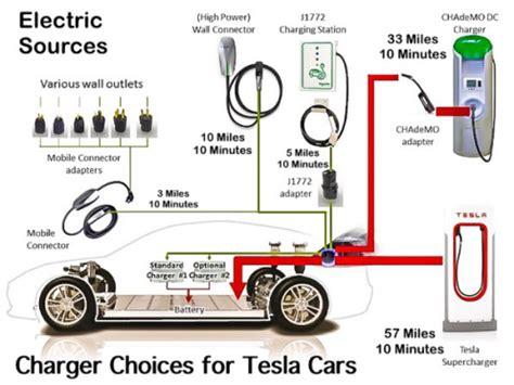 tesla model s electric motor diagram tesla auto parts