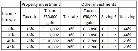 capital gains tax table capital gains tax on investments woodruff financial
