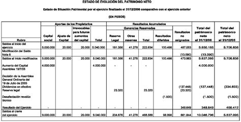 estado patrimonio neto 2016 estado de evoluci 243 n de patrimonio neto definicion