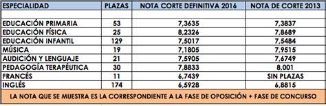 nota de corte para magisterio notas de corte definitivas oposiciones murcia 2016