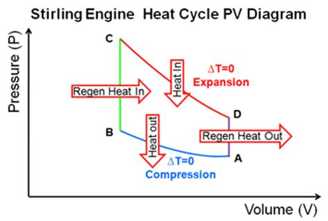 steam engine pv diagram energy conversion and heat engines with a bit of