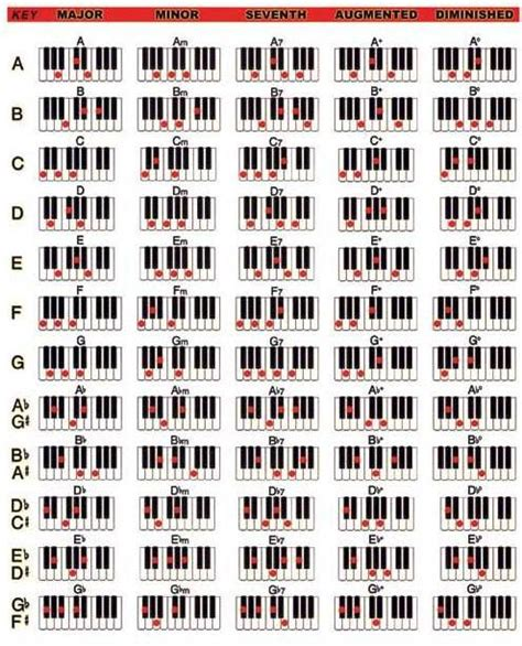 cara bermain gitar versi reggae belajar kunci piano not angka lagu terbaru