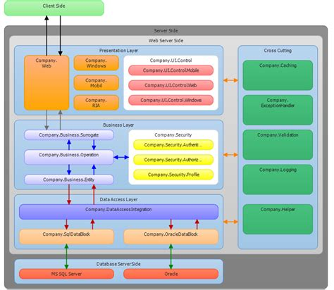 software layer diagram layered software architecture codeproject
