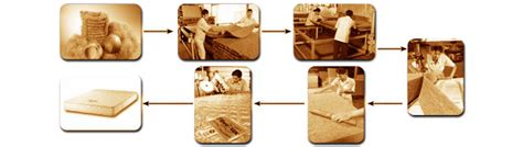Coir Mattress Manufacturing Process by Coco Industry Home Of The Fibrelux Coconut Fibre Mattress