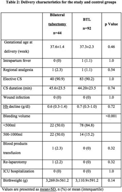 bilateral tubal ligation during c section 710 bilateral salpingectomy vs tubal ligation for