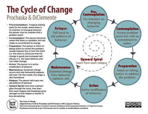 stages of change diagram data for lb the cycle of no change