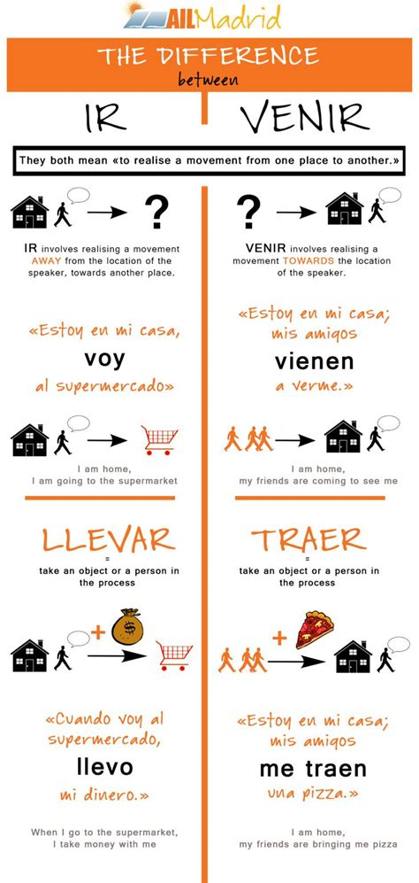 talk spanish grammar today we focus on some tricky verbs ir vs venir and llevar vs traer have you ever had problems