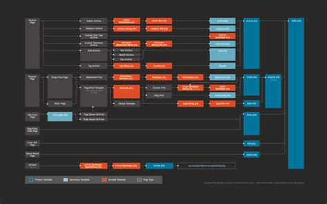 wordpress layout structure redesigning the wordpress template hierarchy marktime media
