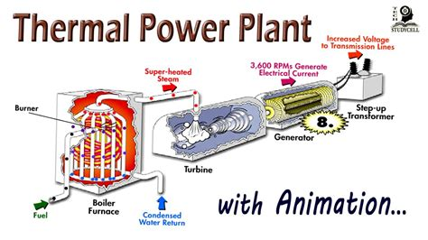 discuss the working of thermal power plant also draw its layout thermal power plant working diagram wiring diagram manual