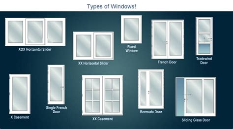 styles of windows types of windows used in building construction