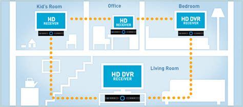 directv wiring diagram whole home dvr 37 wiring diagram
