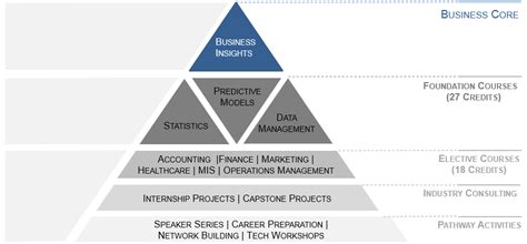 Ms In Business Analytics Vs Mba In Business Analytics by What Is The Difference Between Business Intelligence Bi