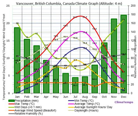 climate graph for vancouver british columbia canada