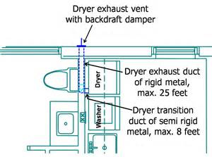 Clothes Dryer Duct Installation Proper Clothes Dryer Venting Building America Solution