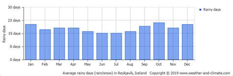 reykjavik climate climate and average monthly weather in reykjav 237 k iceland