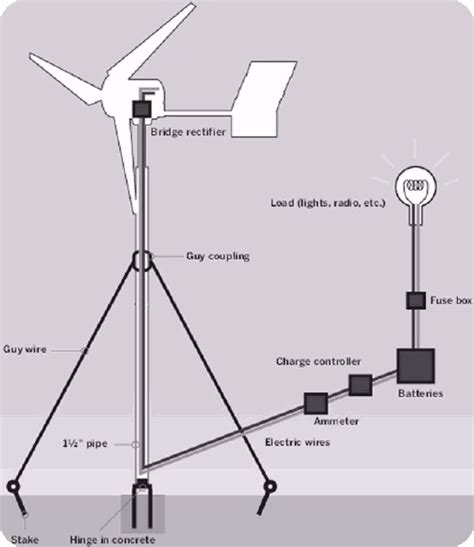 how to build a windmill the environmental ezine