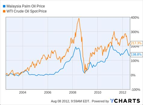 real time oil price chart wti crude oil price chart live