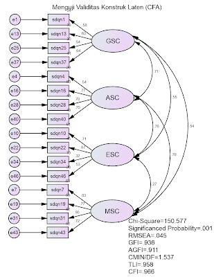 tutorial amos adalah menguji validitas faktorial konstruk cfa tutorial