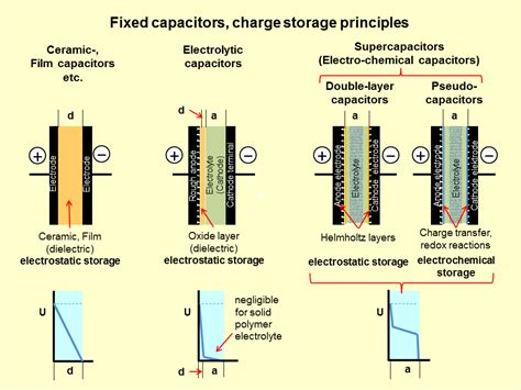 what is the charge on each capacitor in the figure if v 5 0v what is a supercapacitor ups battery center