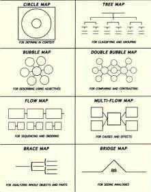 Thinking Maps Template by Napiercentral Hyerle Thinking Maps