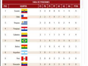Eliminatorias Rusia 2018 Calendario Y Tabla De Posiciones Eliminatorias Rusia 2018 As 237 Marcha La Tabla De